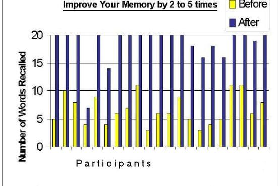 KEE Learning Memory Improvement Workshop